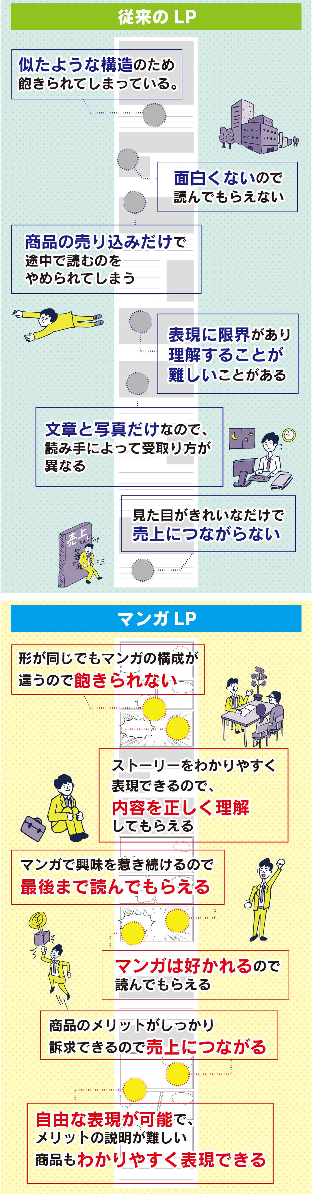 従来のLPとマンガLPとでは興味・関心・理解力で上回る。自由な表現で難しいメリットも理解してもらいやすい。